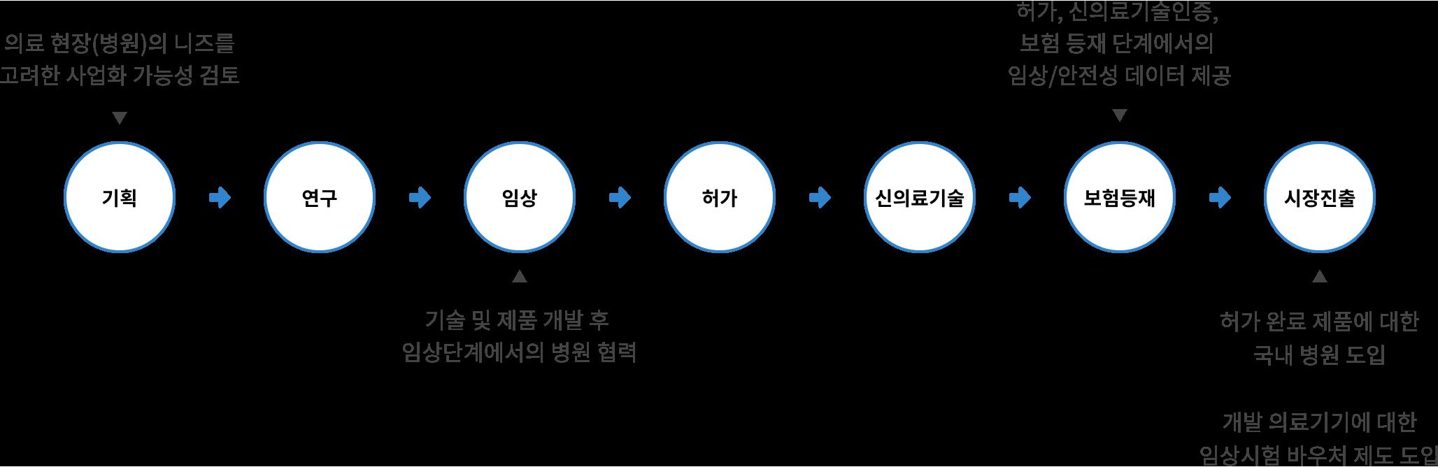 2. 추진체계