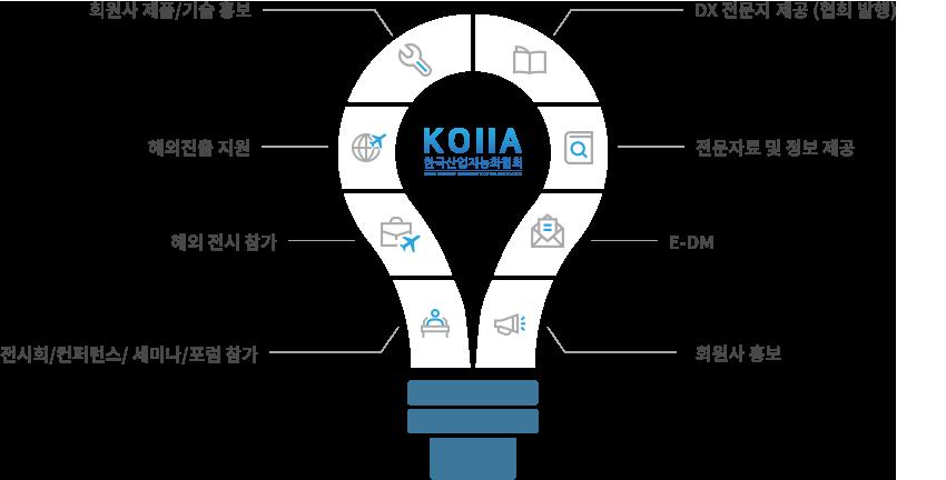 한국산업지능화협회 - 회원사 제품/기술 홍보, 해외진출 지원, 해외 전시 참가, 전시회/컨퍼런스/ 세미나/포럼 참가, 협회지 제공, 전문자료 및 정보 제공, E-DM, 회원사 홍보