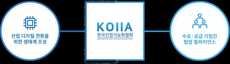한국산업지능화협회 - 산업 디지털 전환을 위한 생태계 조성, 수요·공급 기업간 협업 얼라이언스