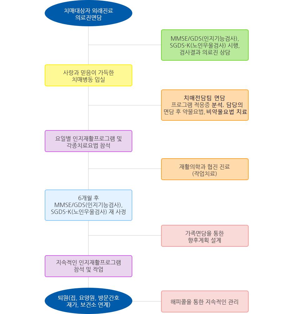 3층-치매입원_03.png