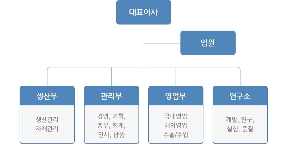조직도pc_03.jpg