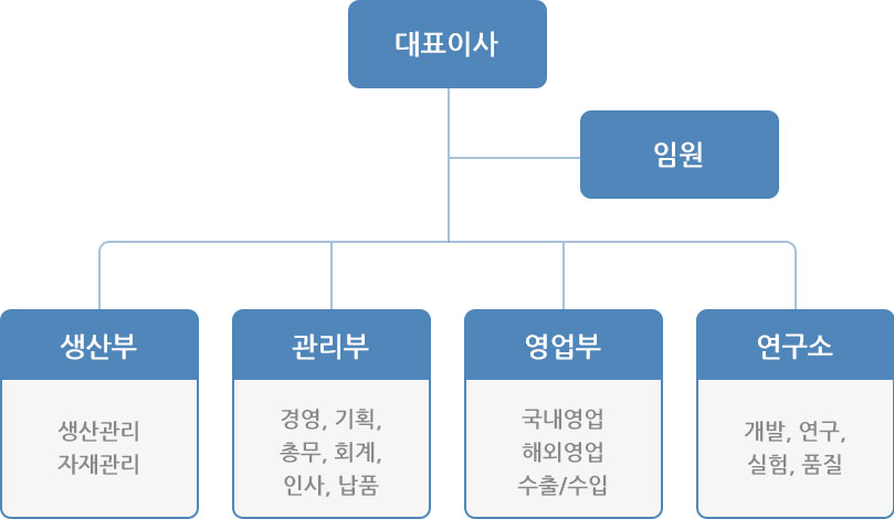 조직도모바일_03.jpg