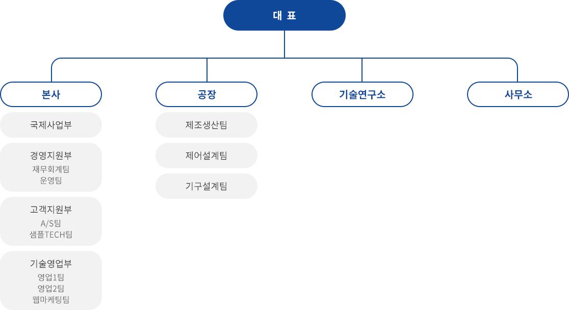조직도_05.jpg