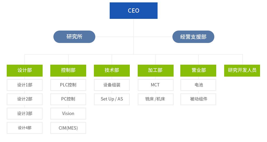 sub_organizationchart.jpg