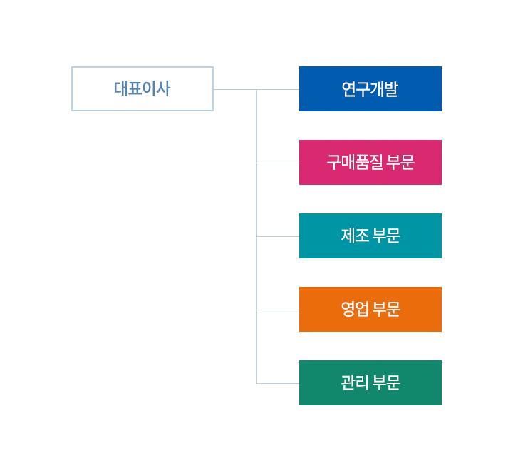 sub_organization_m.jpg