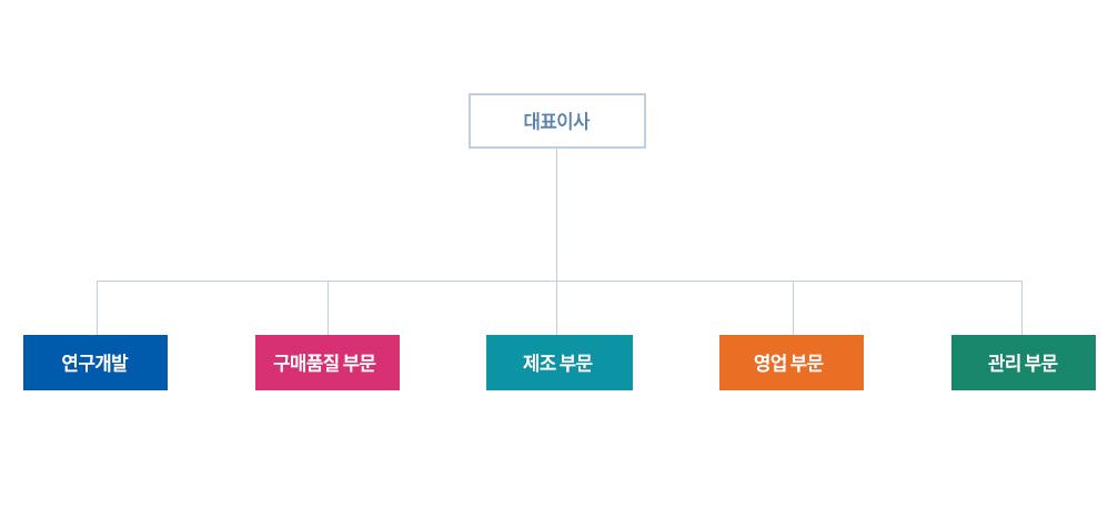 sub_organization.jpg