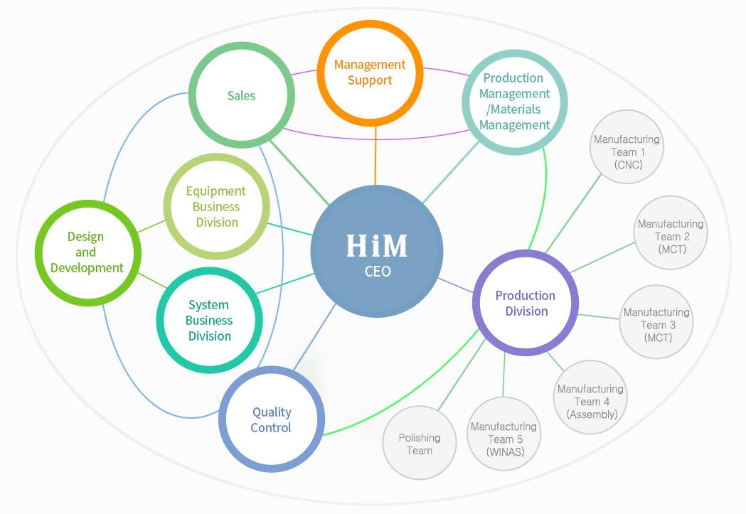 him-organization.jpg
