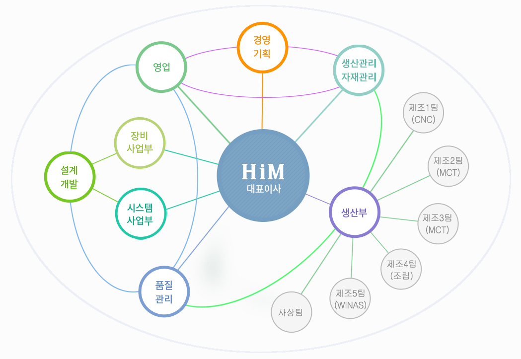 HiM-huma-industrial-mechanism-jojik-1.png