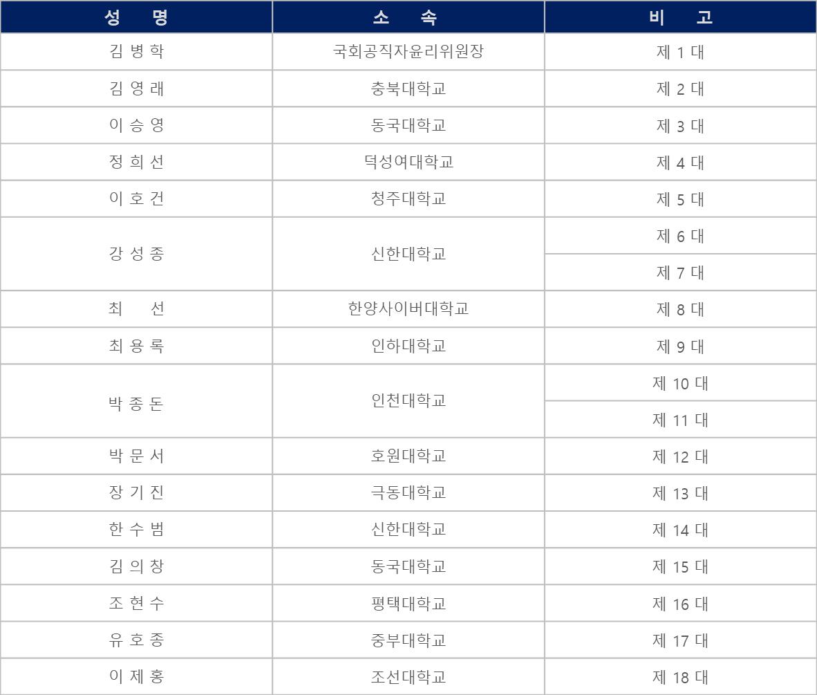 역대회장(고문).png