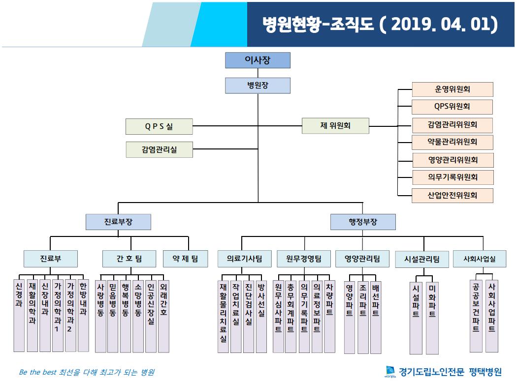 병원 조직도_2019.04.01.png