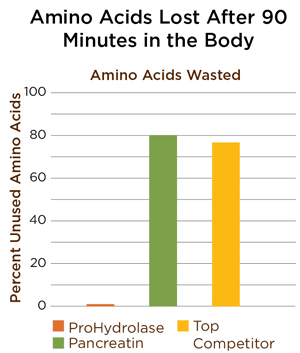 Amino-Acids-Lost.jpg