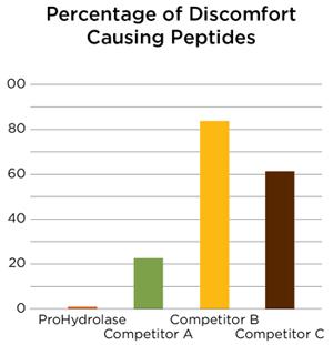 Discomfort-Peptides.jpg