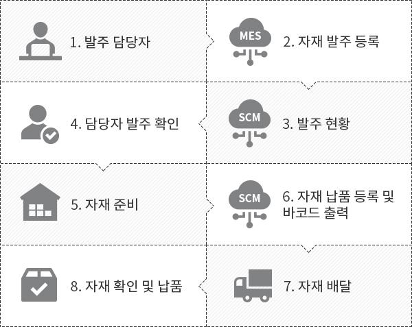 스마트공장, 유림정보시스템, MES, ERP, SCM, 맞춤형, 솔루션