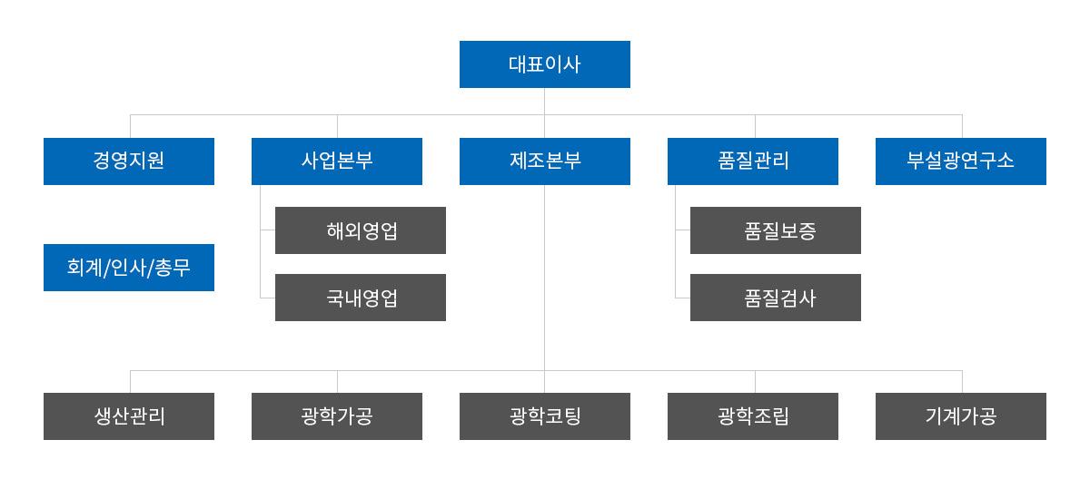 sub_com_organization.jpg