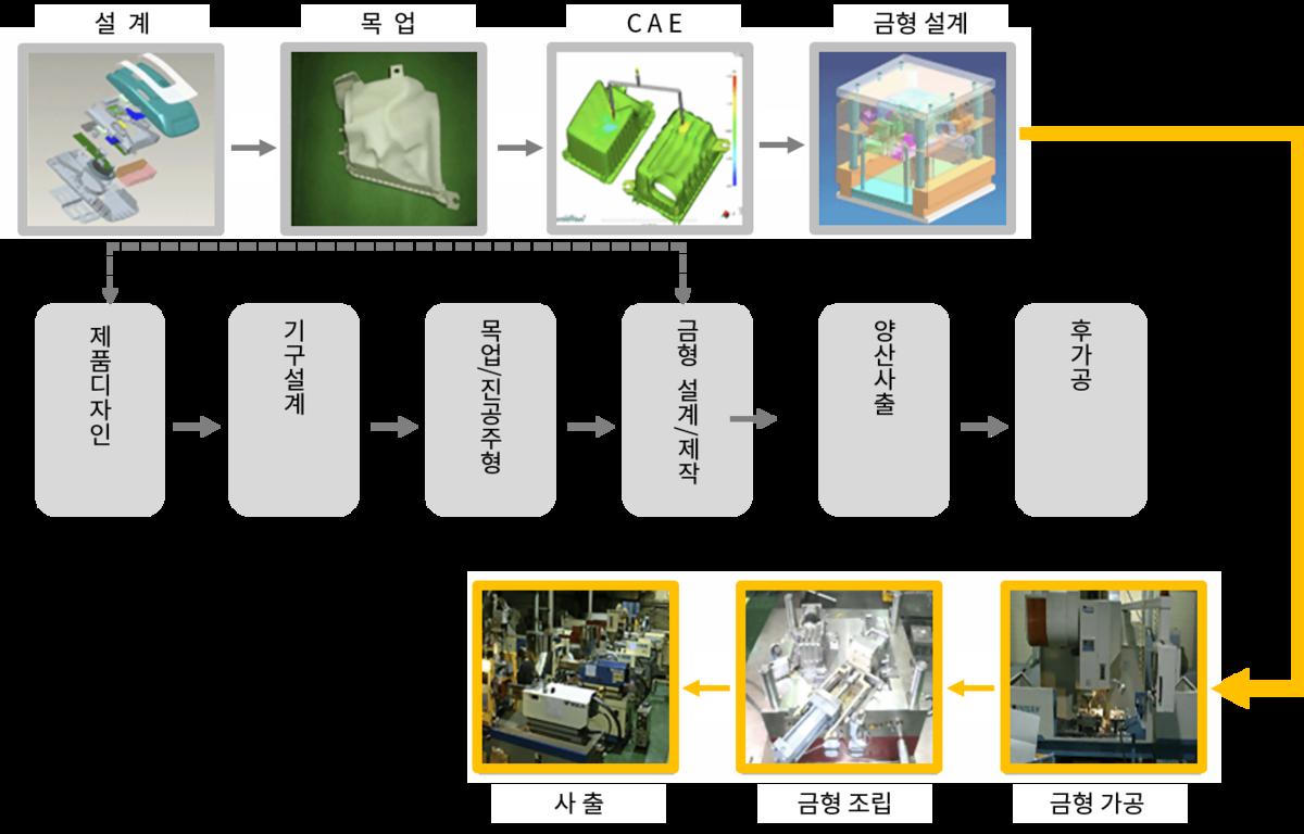 기구설계 프로세스_PPT.png