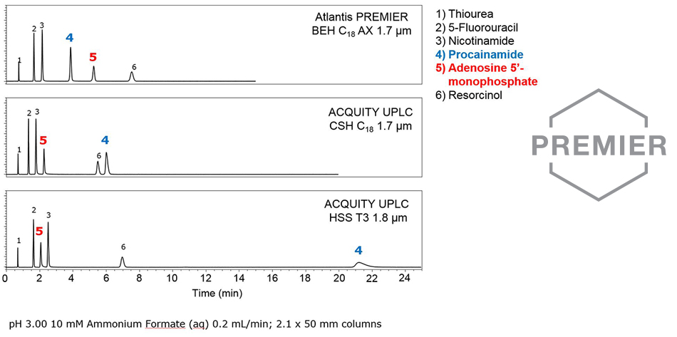 atlantis_premier_selectivitycomparison.jpg