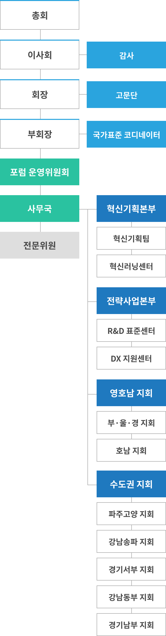 md_orgchart_img1.png