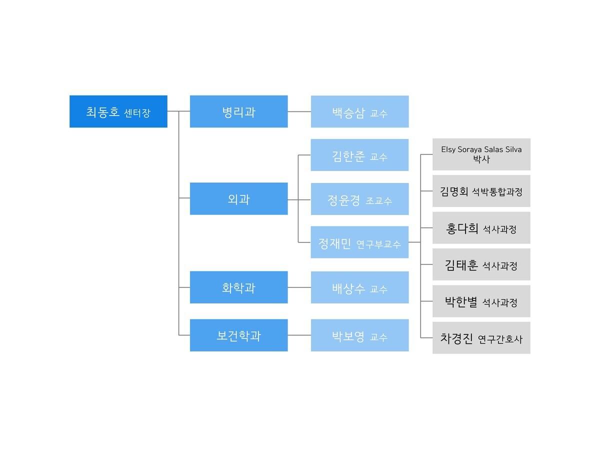 조직도_210610_한글.jpg